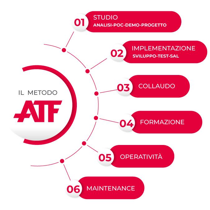 Il metodo ATF