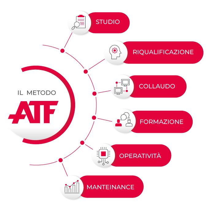 Metodo ATF | Sistemi IT
