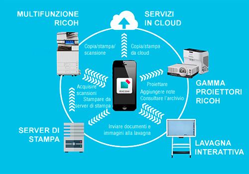Ricoh   Ufficio smart